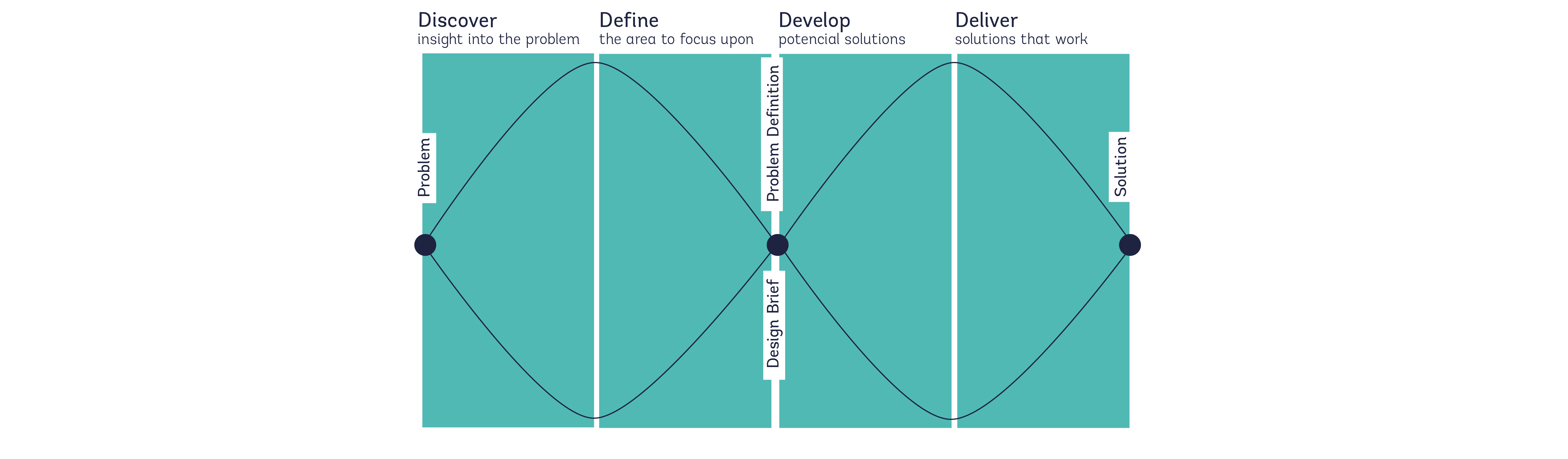 template explaining ux process