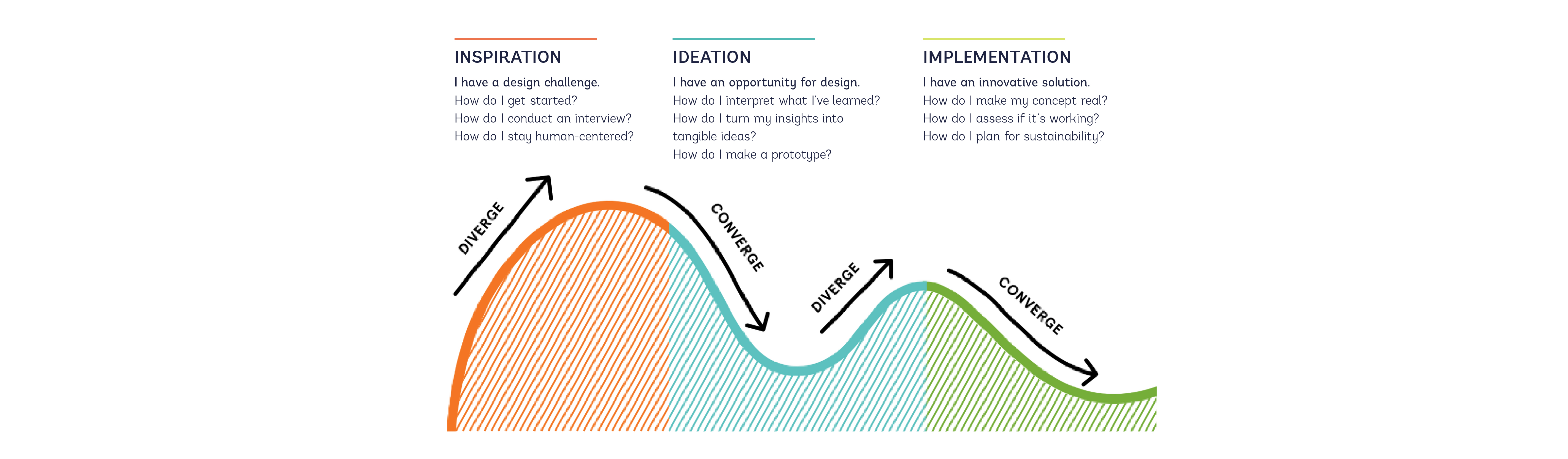 image explianing design thinking process