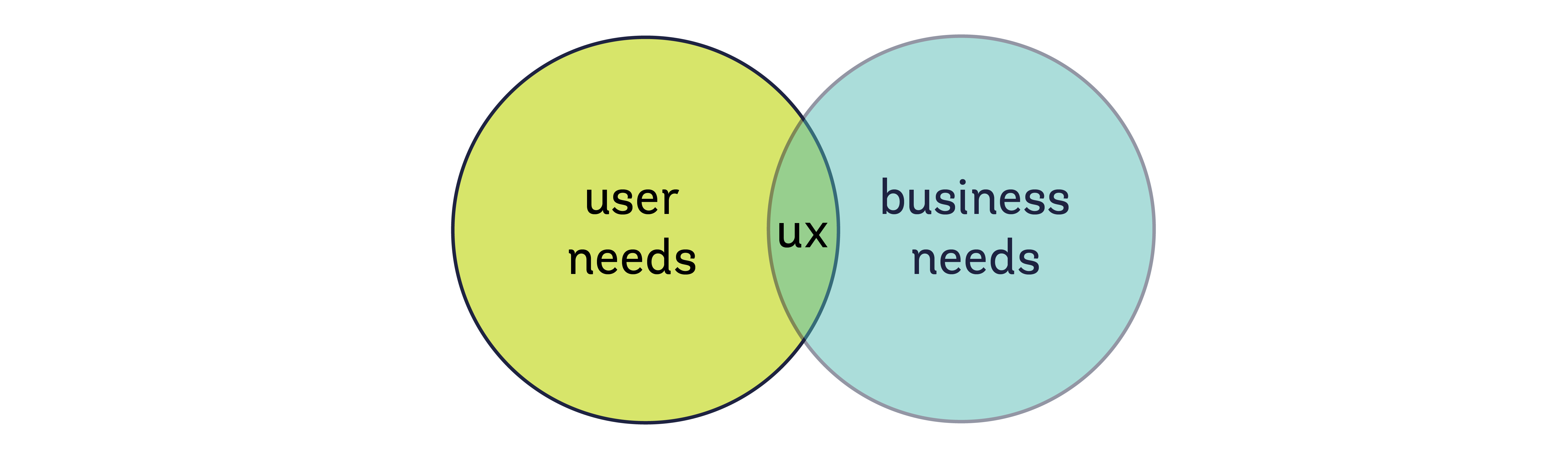 diagram_UX_userneeds_businessneeds